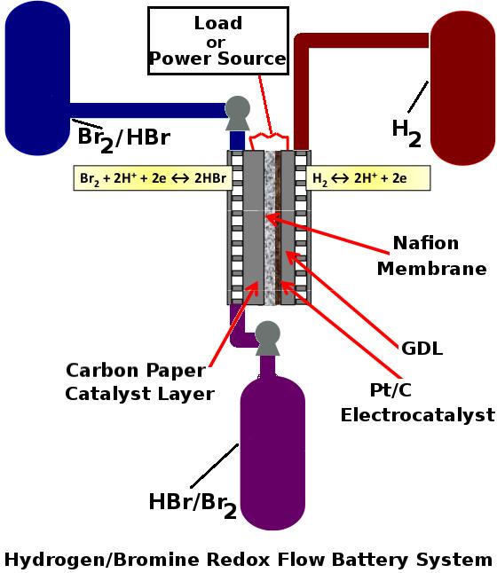 Electrochemical Engineering Laboratory | EDSAG @ Ondokuz